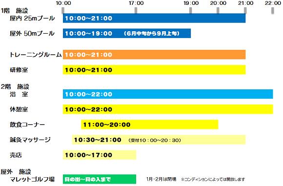 各設備営業時間表